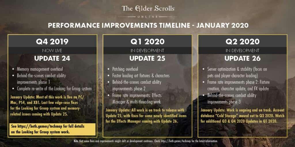 ESO Performance Update January 2020 2