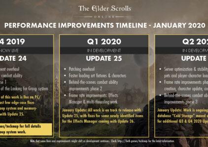 ESO Performance Update January 2020