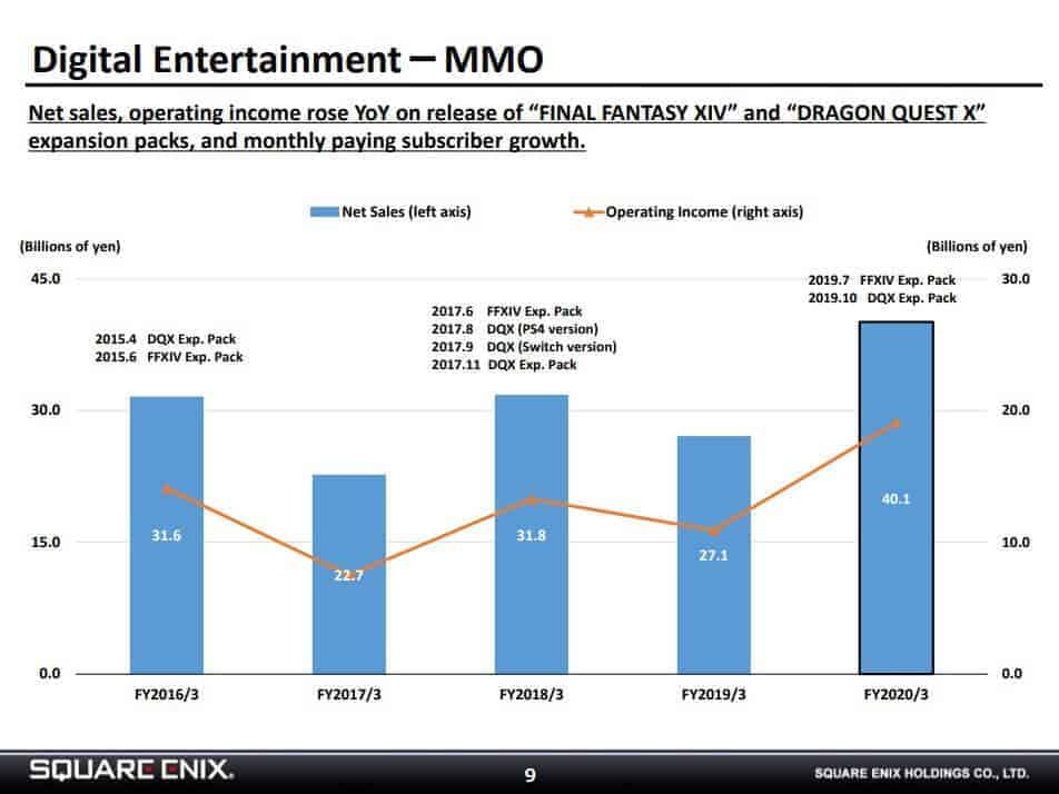 Square Enix MMO Division Reports Record High Revenue & Profits 1