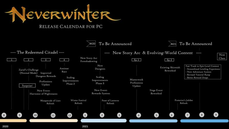 New Neverwinter Roadmap and Q&A With Devs 1