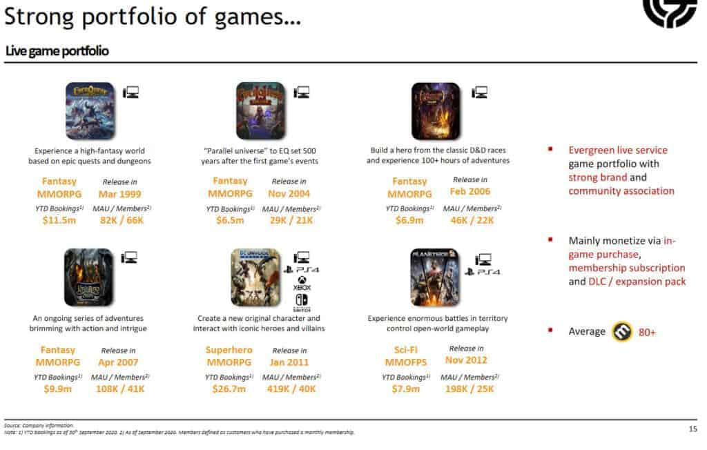 Daybreak Games Investor Presentation