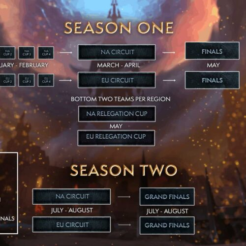 Shadowlands Arena World Championship & Mythic Dungeon Esports Season
