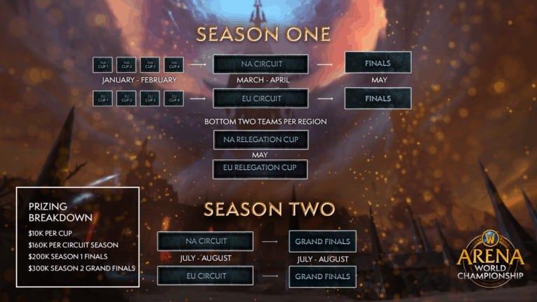 Shadowlands Arena World Championship & Mythic Dungeon Esports Season 1