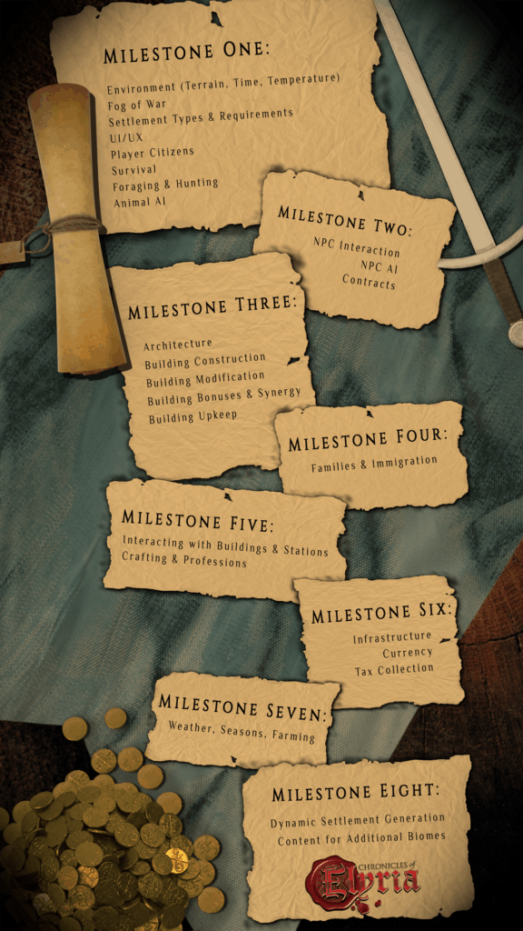 Chronicles of Elyria Reveal Roadmap and Plans For the Next Stages of Development 1