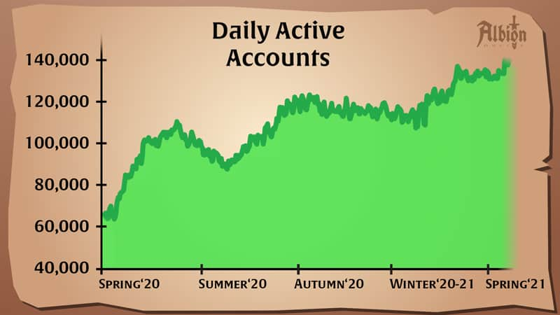 Albion Population Grows To Over 140K Daily Active Accounts As The Rites Of Spring Event Returns 1